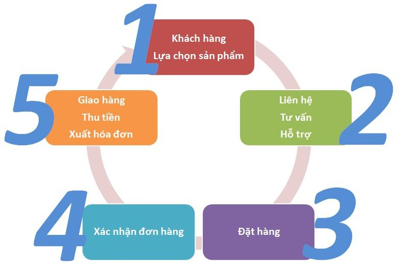 quy_trinh_mua_hang